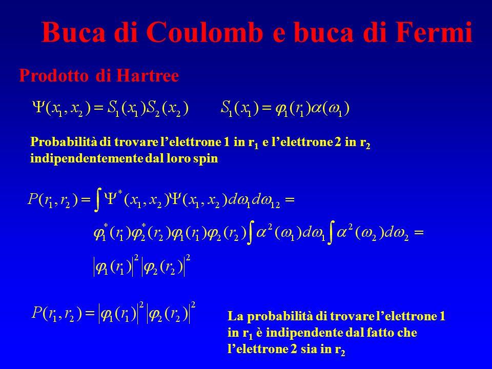 Prodotto di Hartree Probabilità di trovare lelettrone 1 in r 1 e lelettrone 2 in r 2 indipendentemente dal loro spin Buca di Coulomb e buca di Fermi L