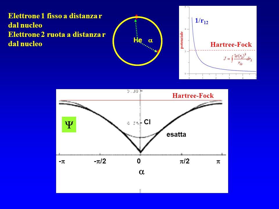 He - - /2 0 /2 Hartree-Fock esatta Hartree-Fock CI Elettrone 1 fisso a distanza r dal nucleo Elettrone 2 ruota a distanza r dal nucleo 1/r 12 Hartree-