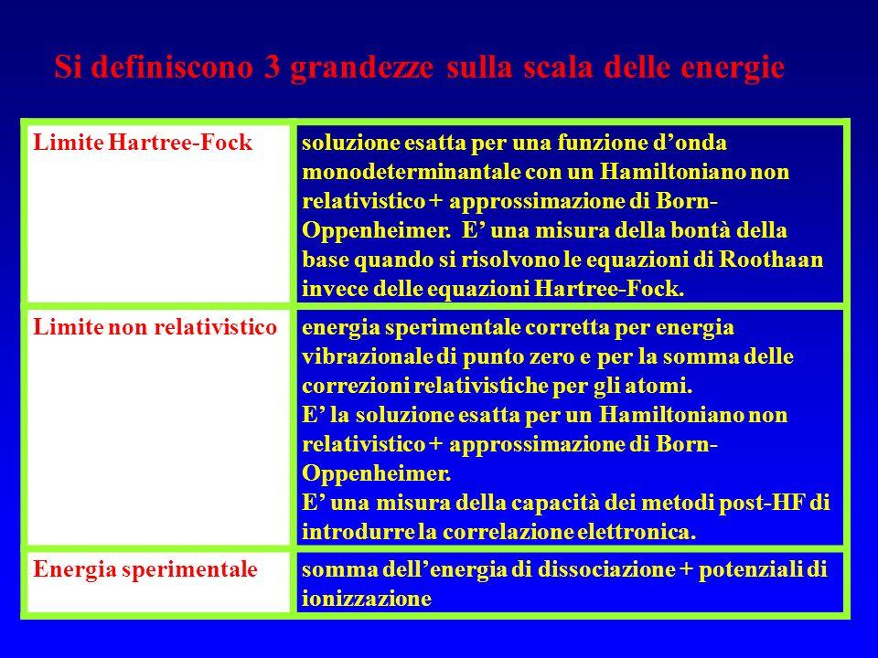 Si definiscono 3 grandezze sulla scala delle energie Limite Hartree-Focksoluzione esatta per una funzione donda monodeterminantale con un Hamiltoniano