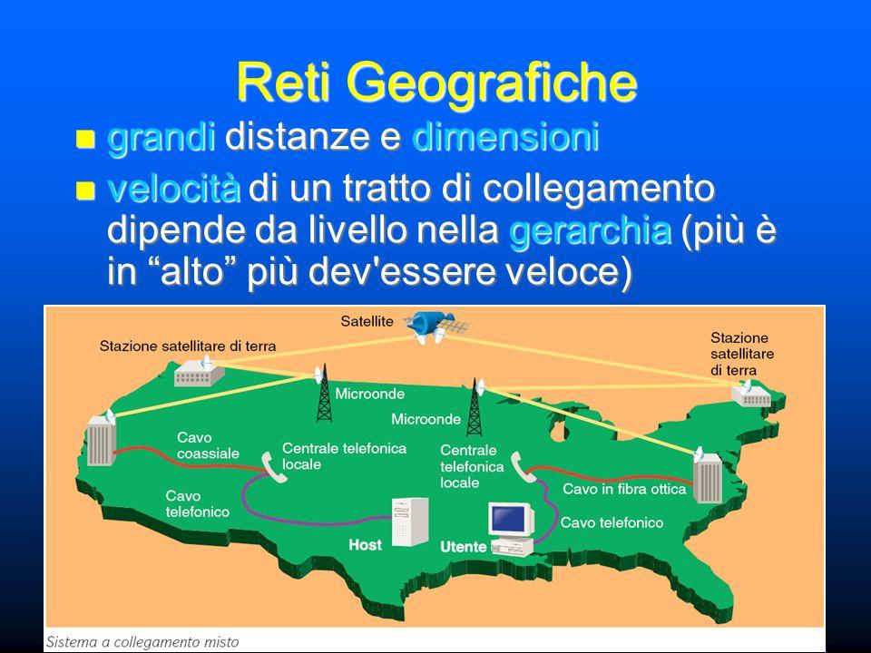 grandi distanze e dimensioni grandi distanze e dimensioni velocità di un tratto di collegamento dipende da livello nella gerarchia (più è in alto più dev essere veloce) velocità di un tratto di collegamento dipende da livello nella gerarchia (più è in alto più dev essere veloce) Reti Geografiche
