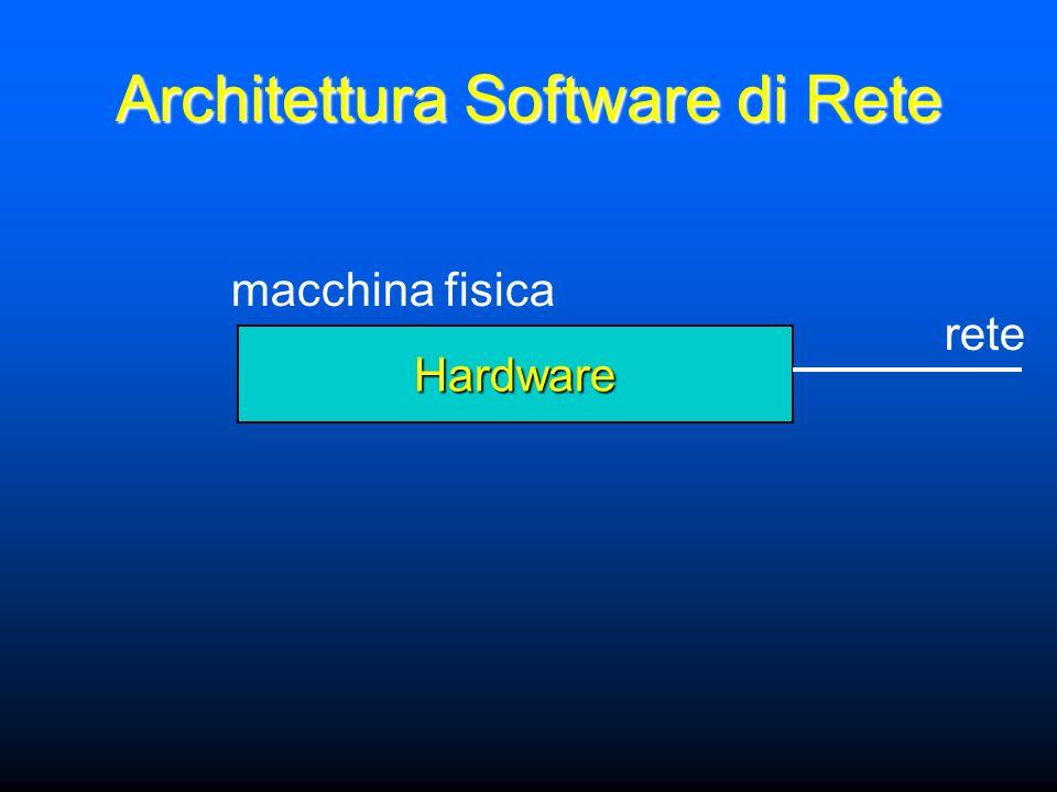Architettura Software di Rete Hardware macchina fisica rete
