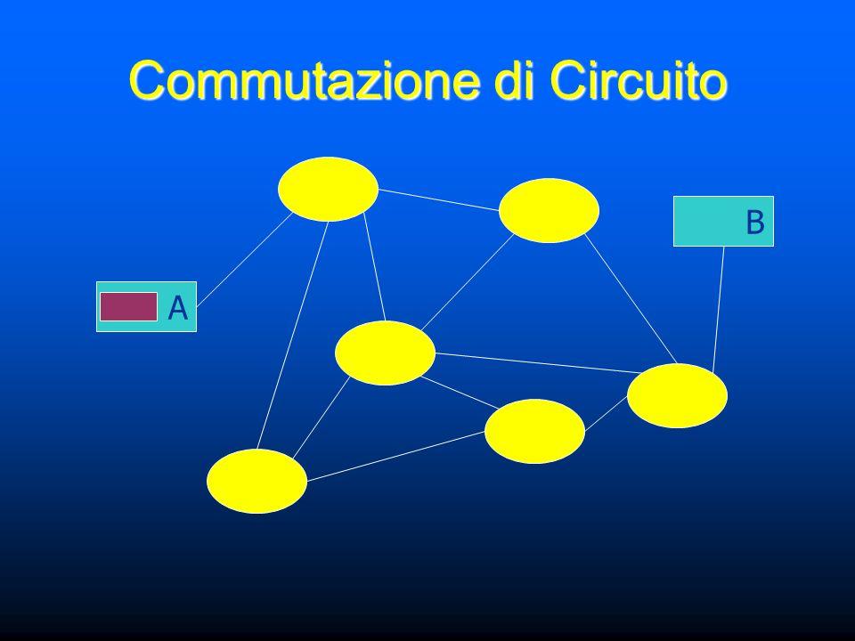 Commutazione di Circuito A B