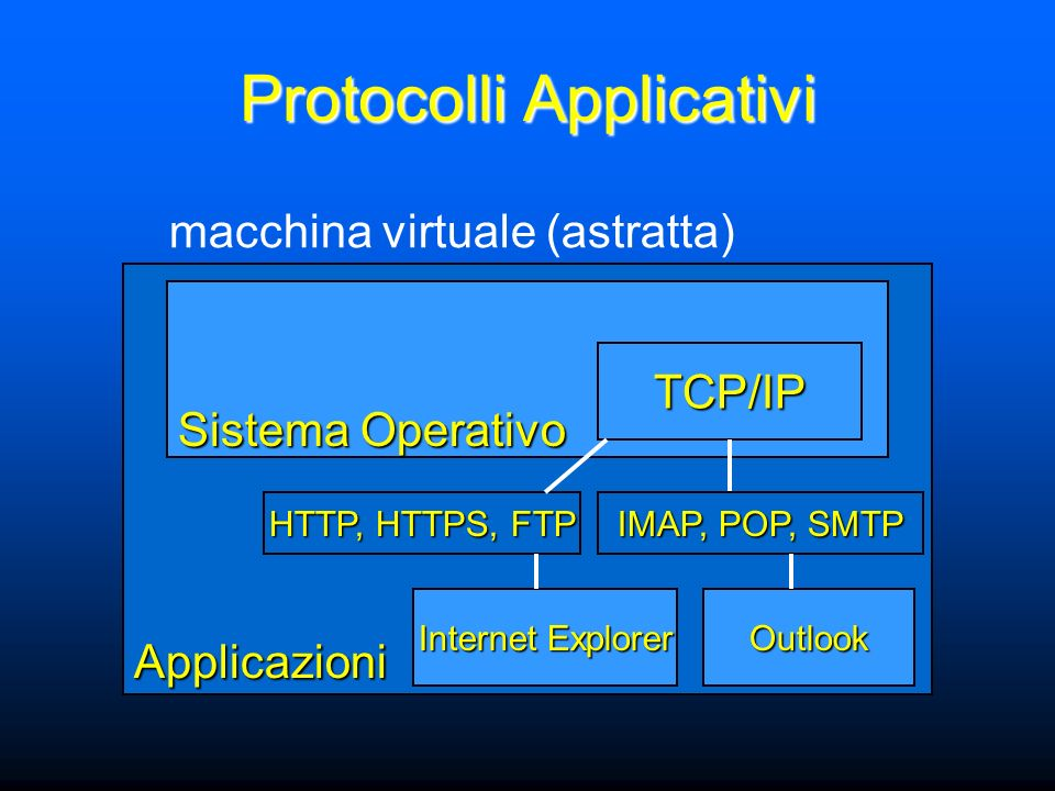 Applicazioni Sistema Operativo macchina virtuale (astratta) TCP/IP Internet Explorer Outlook Protocolli Applicativi HTTP, HTTPS, FTP IMAP, POP, SMTP