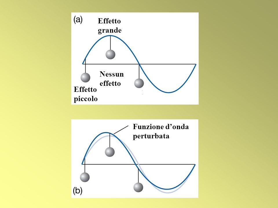 Funzione donda perturbata Effetto grande Effetto piccolo Nessun effetto