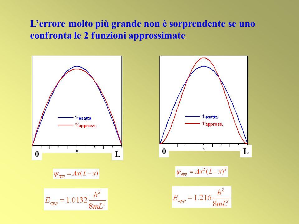 possiamo far variare i parametri minimizzando E(p) e determinando così la migliore Ψ E approssimata E esatta METODO VARIAZIONALE Data una funzione di prova contenente alcuni parametri p = (p 1, p 2,...) Ψ(x;p), lEnergia dipende da p 1, p 2,...