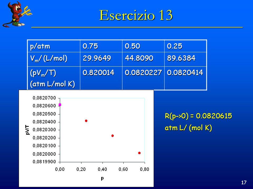 17 Esercizio 13 p/atm0.750.500.25 V m / (L/mol) 29.964944.809089.6384 (pV m /T) (atm L/mol K) 0.8200140.08202270.0820414 R(p->0) = 0.0820615 atm L/ (m