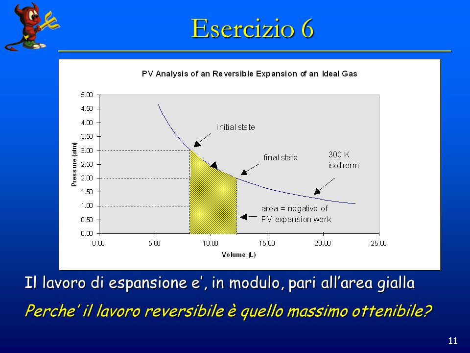 11 Esercizio 6 Il lavoro di espansione e, in modulo, pari allarea gialla Perche il lavoro reversibile è quello massimo ottenibile