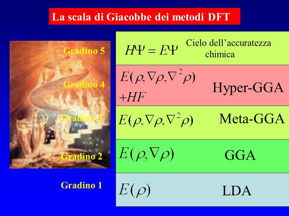 La scala di Giacobbe dei metodi DFT Cielo dellaccuratezza chimica LDA GGA Meta-GGA Hyper-GGA Gradino 1 Gradino 2 Gradino 3 Gradino 4 Gradino 5