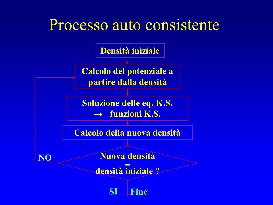 Processo auto consistente Soluzione delle eq. K.S. funzioni K.S. Calcolo del potenziale a partire dalla densità Nuova densità = densità iniziale ? Cal