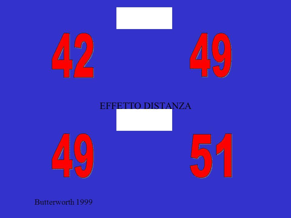 Butterworth 1999 EFFETTO DISTANZA