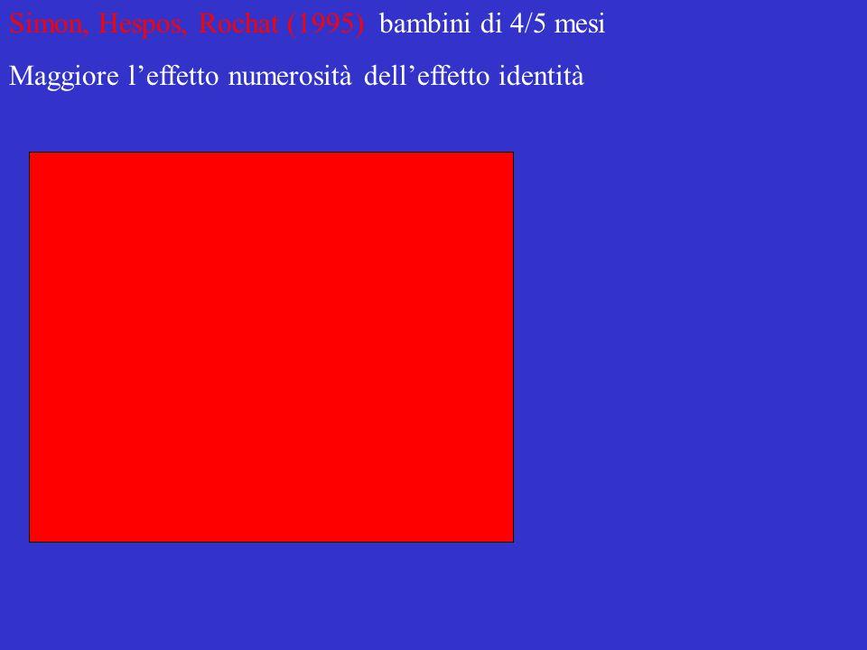 Simon, Hespos, Rochat (1995) bambini di 4/5 mesi Maggiore leffetto numerosità delleffetto identità