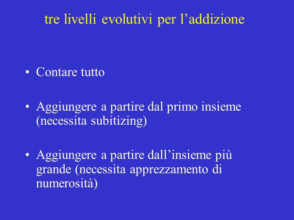 tre livelli evolutivi per laddizione Contare tutto Aggiungere a partire dal primo insieme (necessita subitizing) Aggiungere a partire dallinsieme più