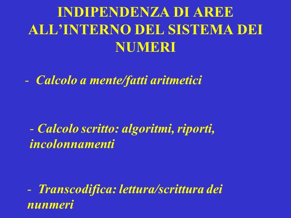 INDIPENDENZA DI AREE ALLINTERNO DEL SISTEMA DEI NUMERI -Calcolo a mente/fatti aritmetici - Calcolo scritto: algoritmi, riporti, incolonnamenti - Trans