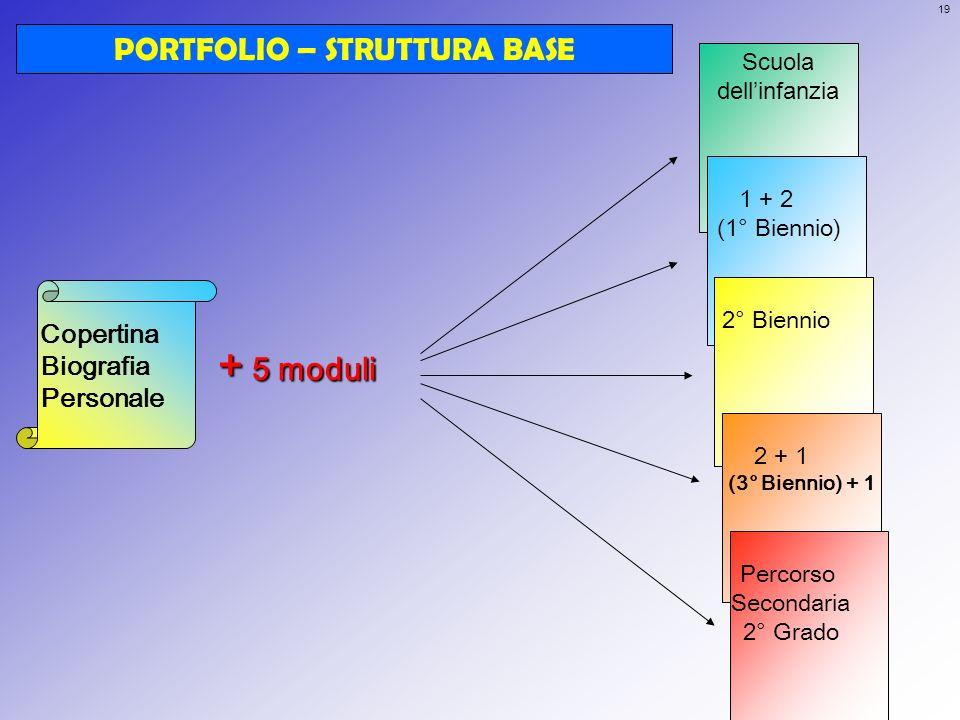 19 Scuola dellinfanzia 1 + 2 (1° Biennio) 2° Biennio 2 + 1 (3° Biennio) + 1 Percorso Secondaria 2° Grado Copertina Biografia Personale PORTFOLIO – STR