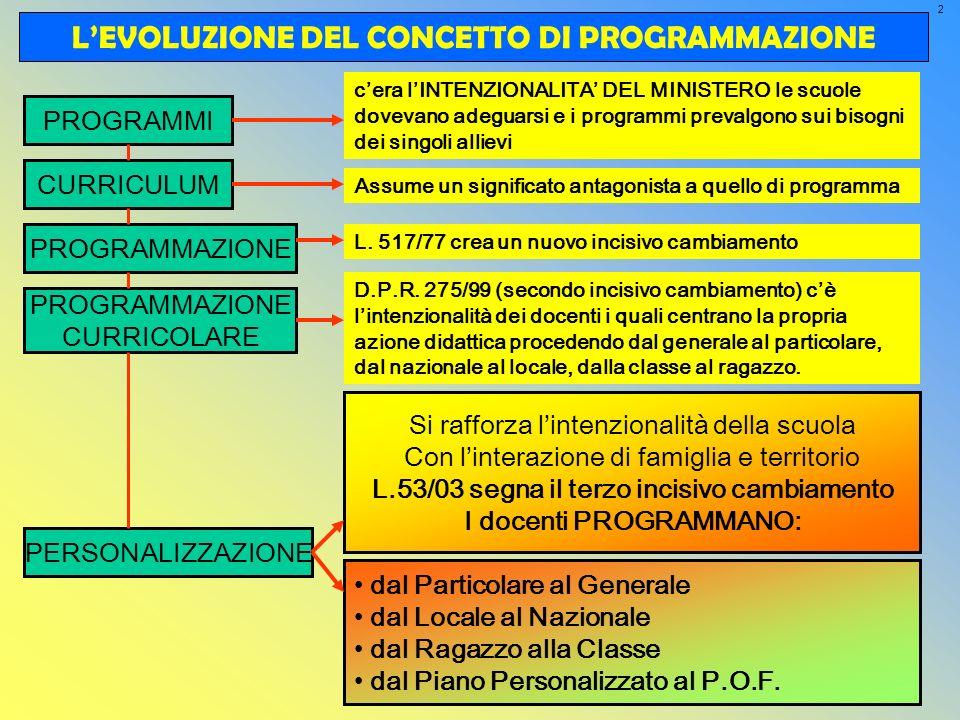 2 LEVOLUZIONE DEL CONCETTO DI PROGRAMMAZIONE PROGRAMMI Si rafforza lintenzionalità della scuola Con linterazione di famiglia e territorio L.53/03 segn