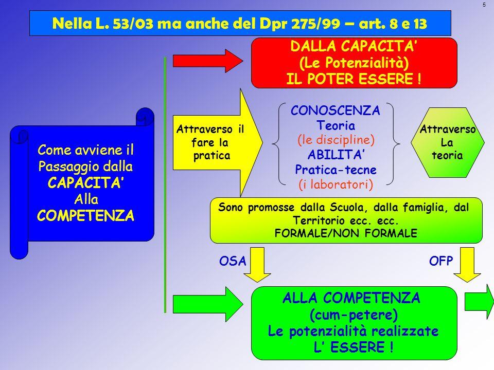 5 Nella L. 53/03 ma anche del Dpr 275/99 – art. 8 e 13 DALLA CAPACITA (Le Potenzialità) IL POTER ESSERE ! ALLA COMPETENZA (cum-petere) Le potenzialità