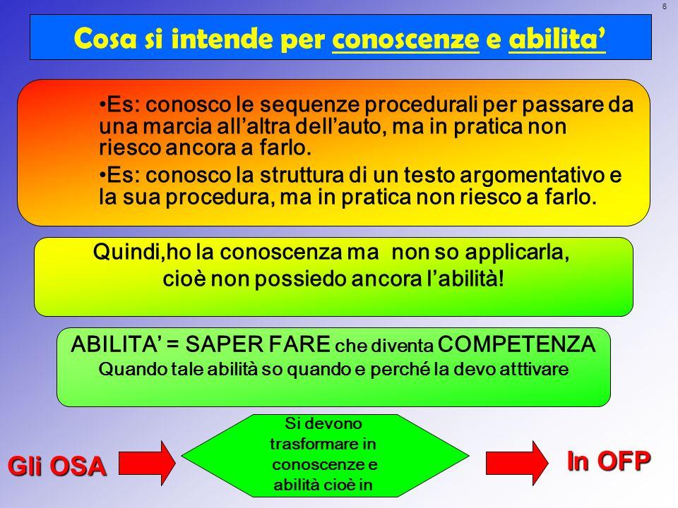 6 Cosa si intende per conoscenze e abilita Gli OSA In OFP Es: conosco le sequenze procedurali per passare da una marcia allaltra dellauto, ma in prati