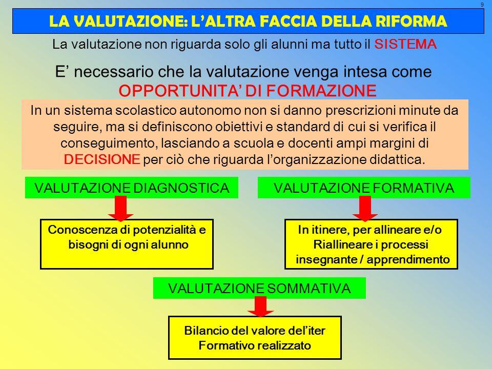 9 LA VALUTAZIONE: LALTRA FACCIA DELLA RIFORMA E necessario che la valutazione venga intesa come OPPORTUNITA DI FORMAZIONE Conoscenza di potenzialità e