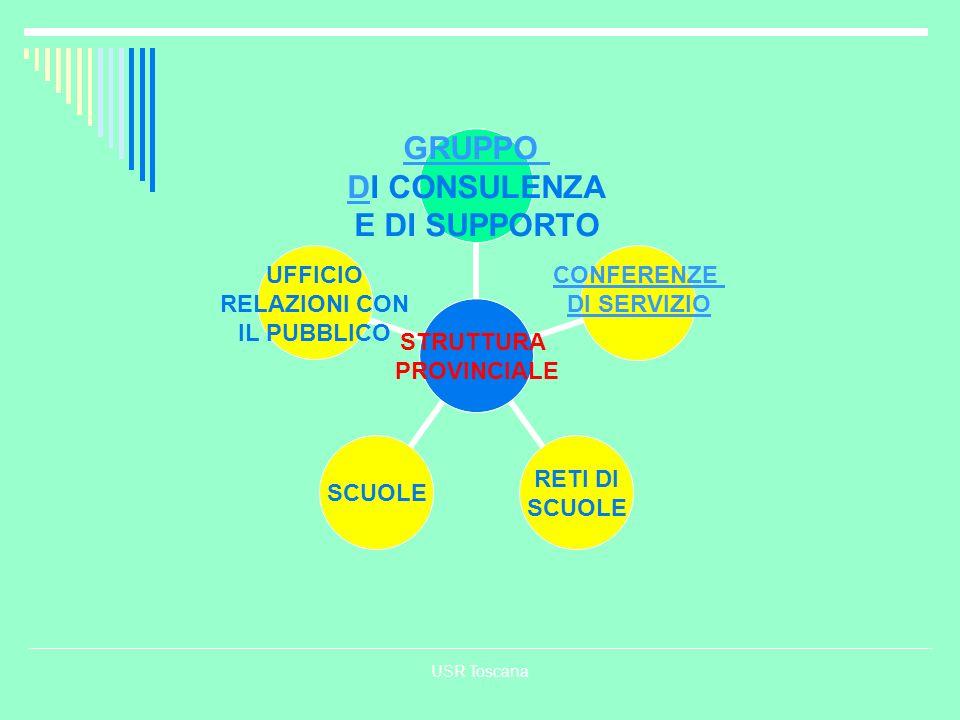 USR Toscana STRUTTURA PROVINCIALE GRUPPO DGRUPPO DI CONSULENZA E DI SUPPORTO CONFERENZE DI SERVIZIO RETI DI SCUOLE SCUOLE UFFICIO RELAZIONI CON IL PUB