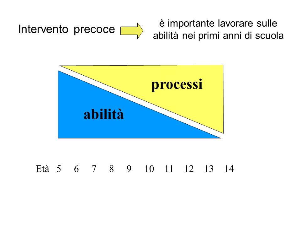 è importante lavorare sulle abilità nei primi anni di scuola Età 5 6 7 8 9 10 11 12 13 14 abilità processi Intervento precoce