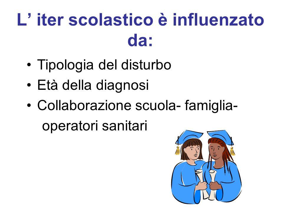 L iter scolastico è influenzato da: Tipologia del disturbo Età della diagnosi Collaborazione scuola- famiglia- operatori sanitari