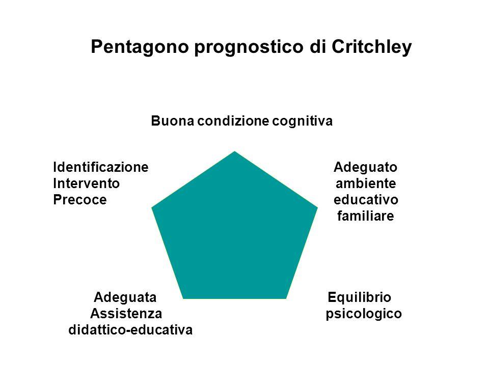 Pentagono prognostico di Critchley Identificazione Adeguato Intervento ambiente Precoce educativo familiare Adeguata Equilibrio Assistenza psicologico didattico-educativa Buona condizione cognitiva