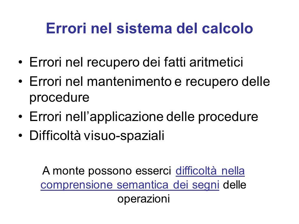 Errori nel sistema del calcolo Errori nel recupero dei fatti aritmetici Errori nel mantenimento e recupero delle procedure Errori nellapplicazione delle procedure Difficoltà visuo-spaziali A monte possono esserci difficoltà nella comprensione semantica dei segni delle operazioni