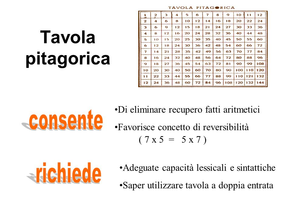 Tavola pitagorica Di eliminare recupero fatti aritmetici Favorisce concetto di reversibilità ( 7 x 5 = 5 x 7 ) Adeguate capacità lessicali e sintattiche Saper utilizzare tavola a doppia entrata
