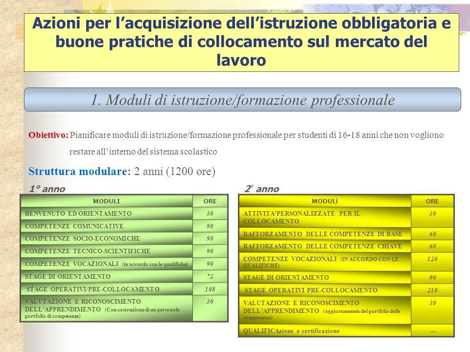 Azioni per lacquisizione dellistruzione obbligatoria e buone pratiche di collocamento sul mercato del lavoro Obiettivo: Obiettivo: Pianificare moduli