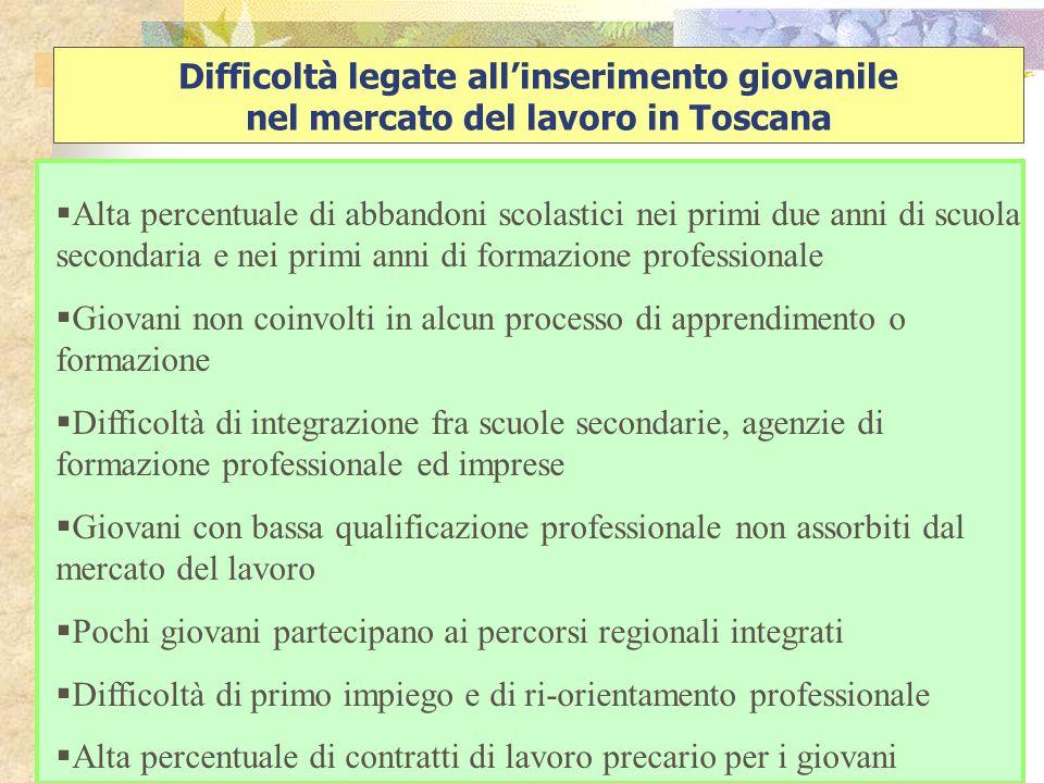 Difficoltà legate allinserimento giovanile nel mercato del lavoro in Toscana Alta percentuale di abbandoni scolastici nei primi due anni di scuola sec