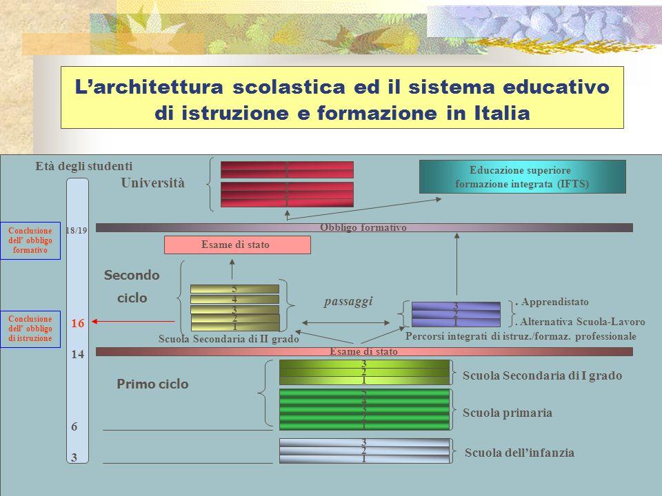 Larchitettura scolastica ed il sistema educativo di istruzione e formazione in Italia 1 2 3 18/19 16 14 6 3 Età degli studenti Scuola dellinfanzia 1 2 3 4 5 Scuola primaria 1 2 3 Scuola Secondaria di I grado Primo ciclo Esame di stato 2 1 3.
