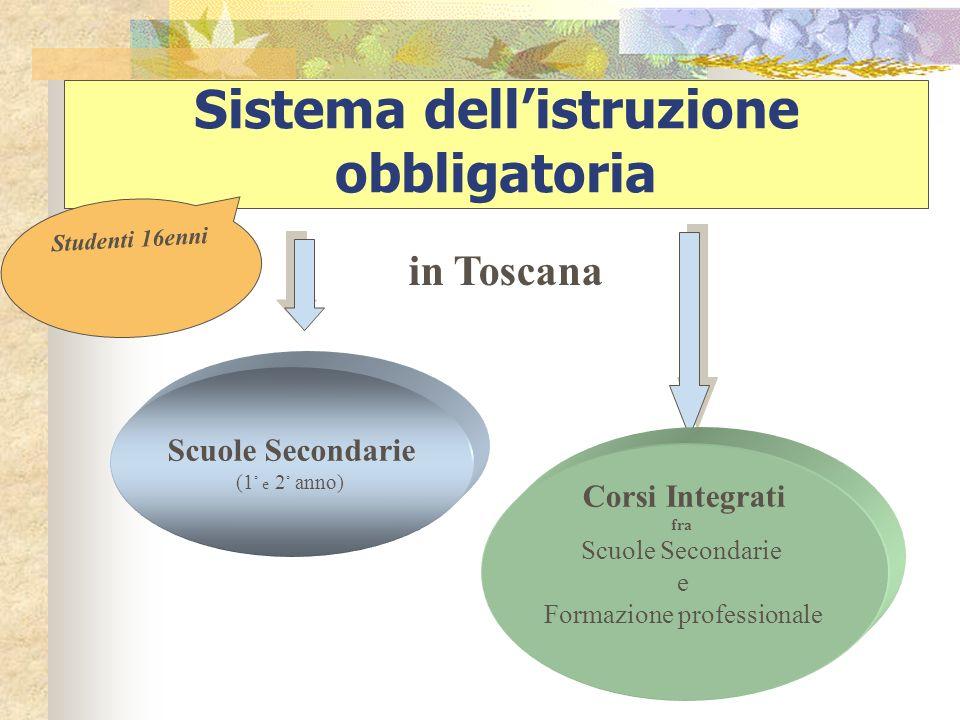 Sistema dellistruzione obbligatoria Studenti 16enni Scuole Secondarie (1 ° e 2 ° anno) Corsi Integrati fra Scuole Secondarie e Formazione professionale in Toscana