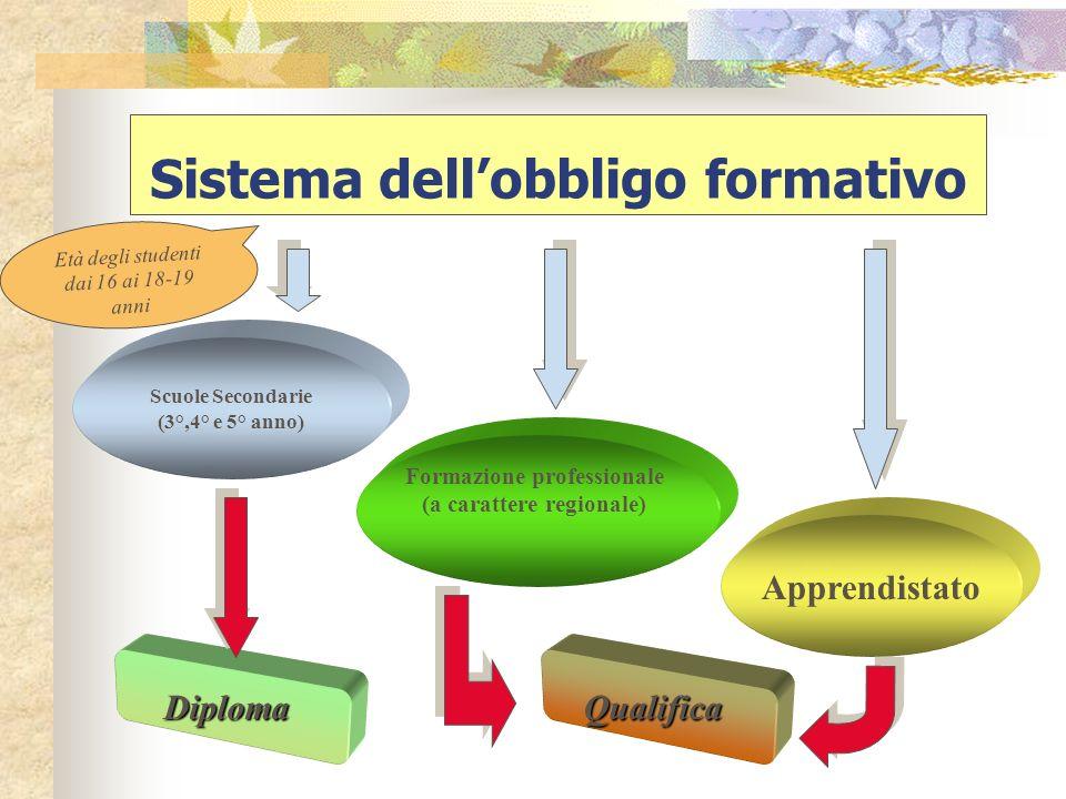 Sistema dellobbligo formativo Scuole Secondarie (3°,4° e 5° anno) Età degli studenti dai 16 ai 18-19 anni Formazione professionale (a carattere region
