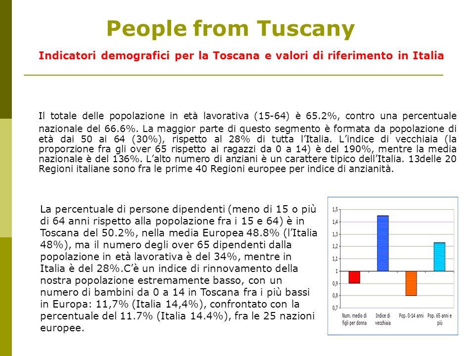 People from Tuscany Indicatori demografici per la Toscana e valori di riferimento in Italia Il totale delle popolazione in età lavorativa (15-64) è 65