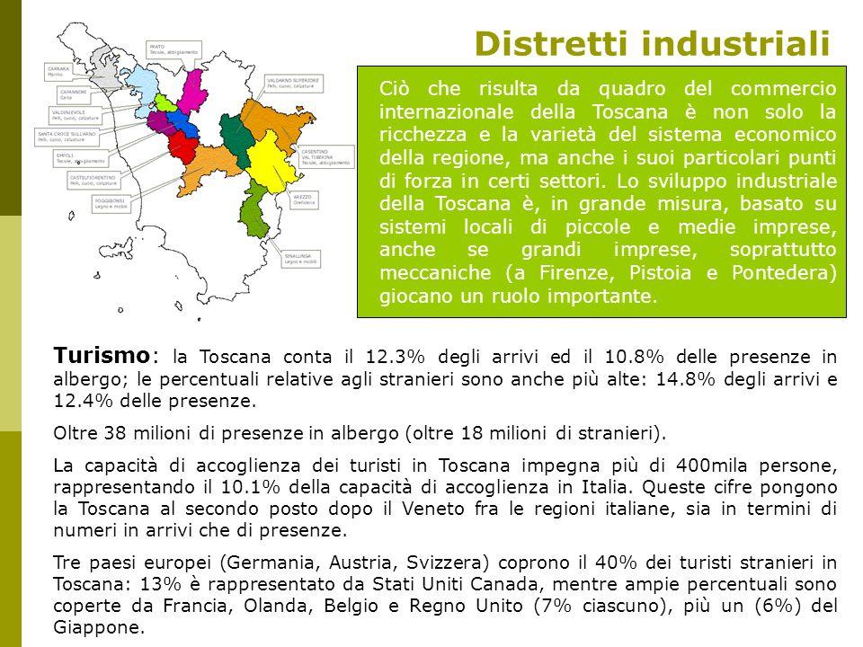 Distretti industriali Turismo: la Toscana conta il 12.3% degli arrivi ed il 10.8% delle presenze in albergo; le percentuali relative agli stranieri so