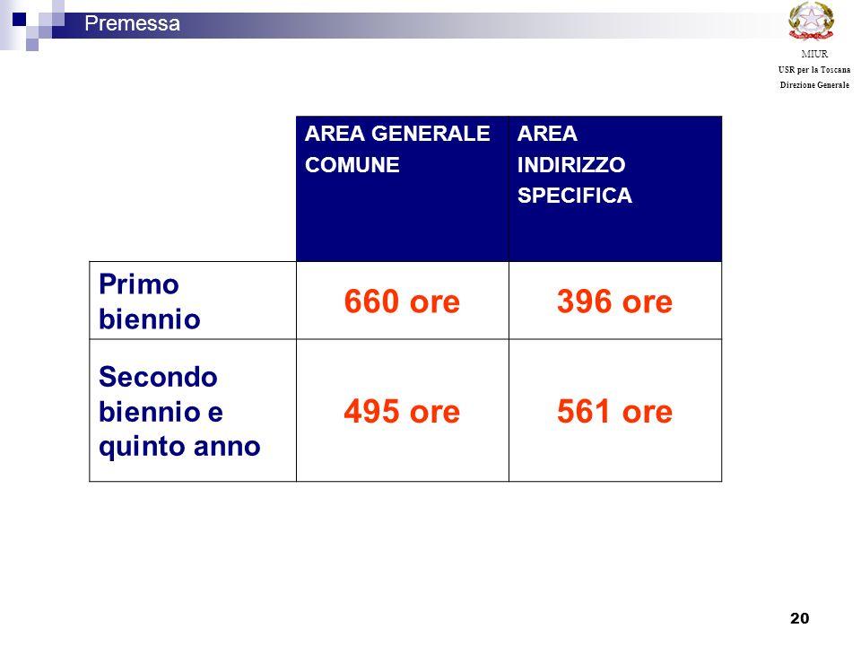 20 Premessa MIUR USR per la Toscana Direzione Generale AREA GENERALE COMUNE AREA INDIRIZZO SPECIFICA Primo biennio 660 ore396 ore Secondo biennio e qu