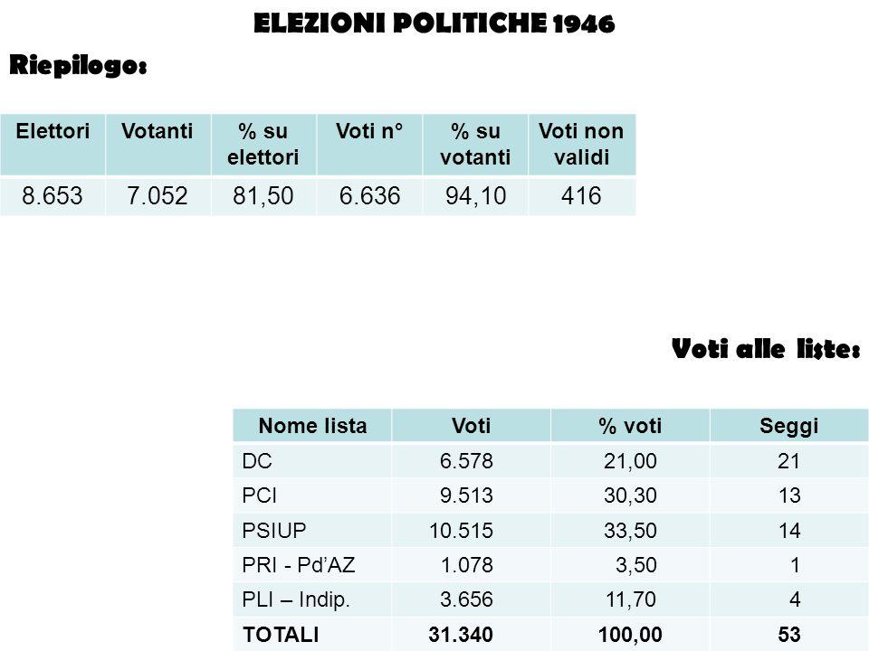 ElettoriVotanti% su elettori Voti n°% su votanti Voti non validi 8.6537.05281,506.63694,10416 Nome listaVoti% votiSeggi DC 6.57821,0021 PCI 9.51330,30