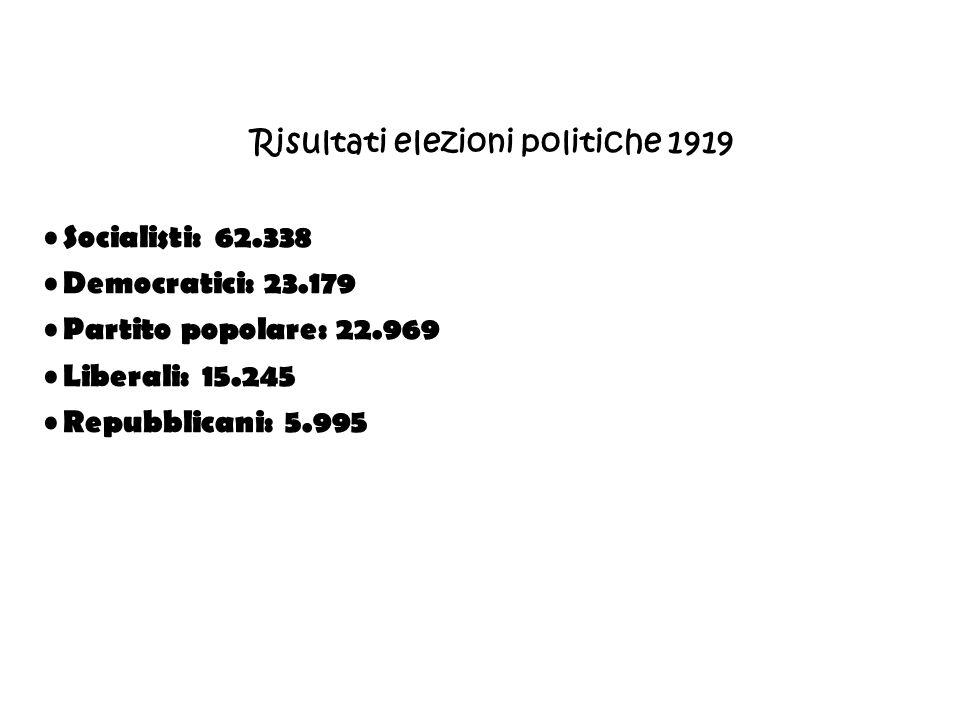 Risultati elezioni politiche 1919 Socialisti: 62.338 Democratici: 23.179 Partito popolare: 22.969 Liberali: 15.245 Repubblicani: 5.995