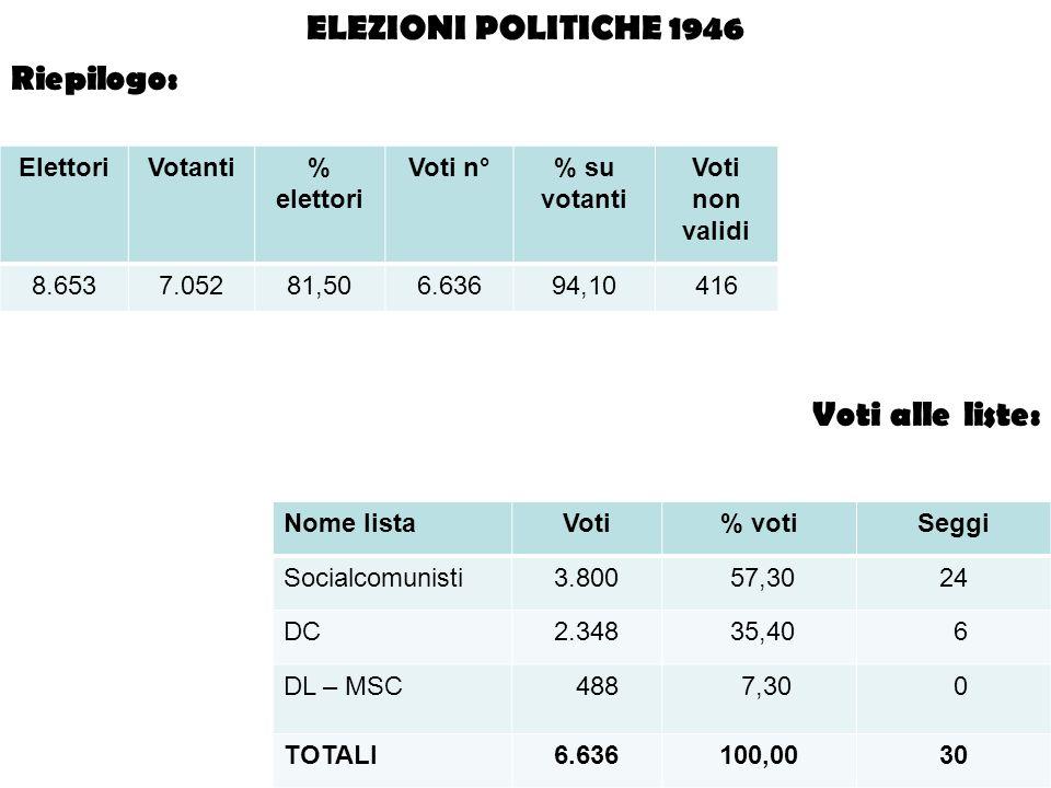 ELEZIONI POLITICHE 1946 Riepilogo: Voti alle liste: ElettoriVotanti% elettori Voti n°% su votanti Voti non validi 8.6537.05281,506.63694,10416 Nome li