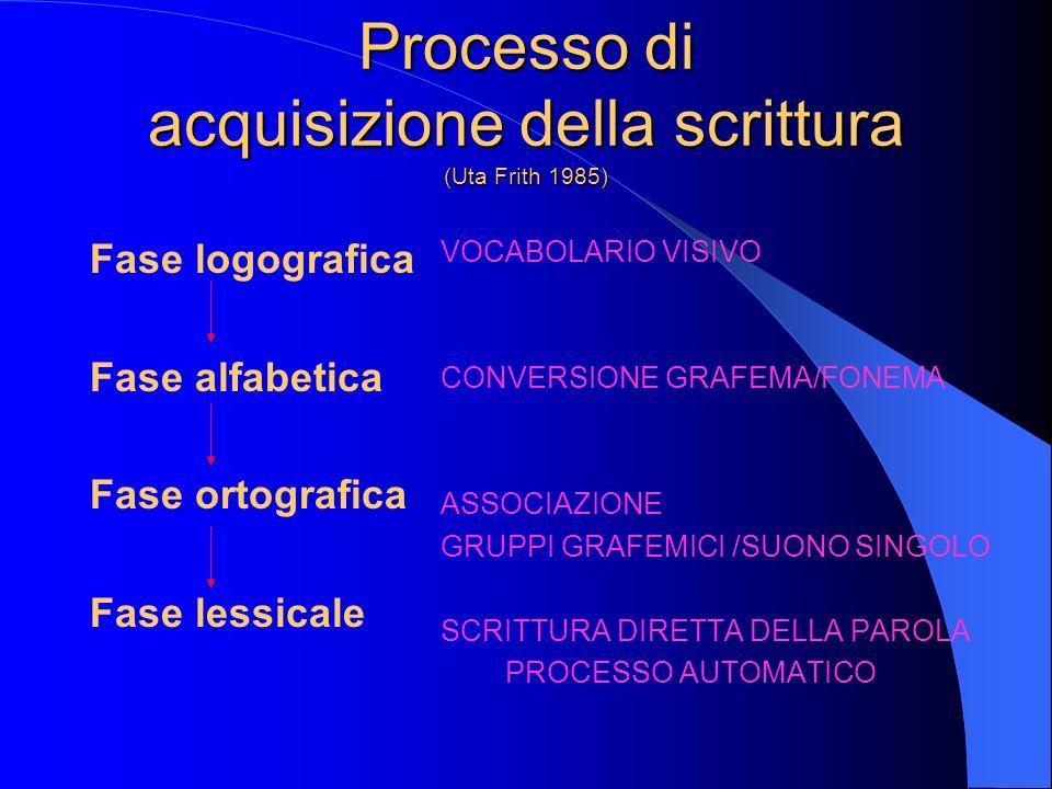 Processo di acquisizione della scrittura (Uta Frith 1985) Fase logografica Fase alfabetica Fase ortografica Fase lessicale VOCABOLARIO VISIVO CONVERSI