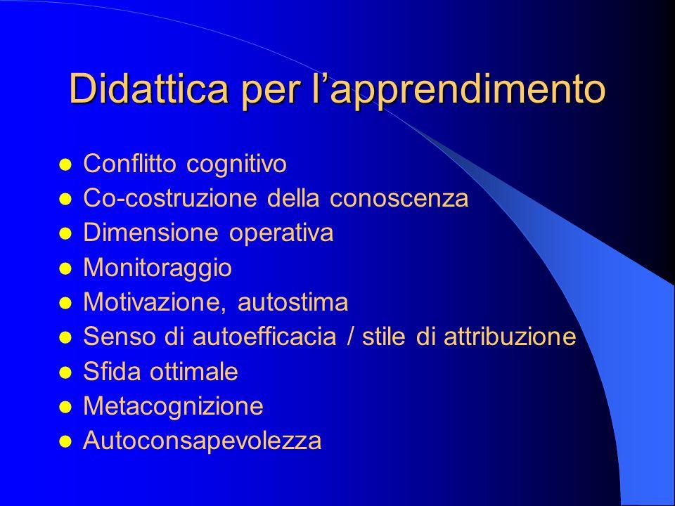 Didattica per lapprendimento Conflitto cognitivo Co-costruzione della conoscenza Dimensione operativa Monitoraggio Motivazione, autostima Senso di aut