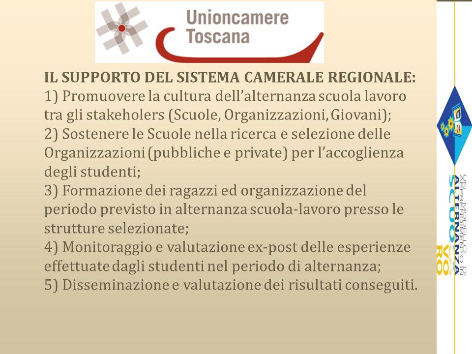 IL SUPPORTO DEL SISTEMA CAMERALE REGIONALE: 1) Promuovere la cultura dellalternanza scuola lavoro tra gli stakeholers (Scuole, Organizzazioni, Giovani