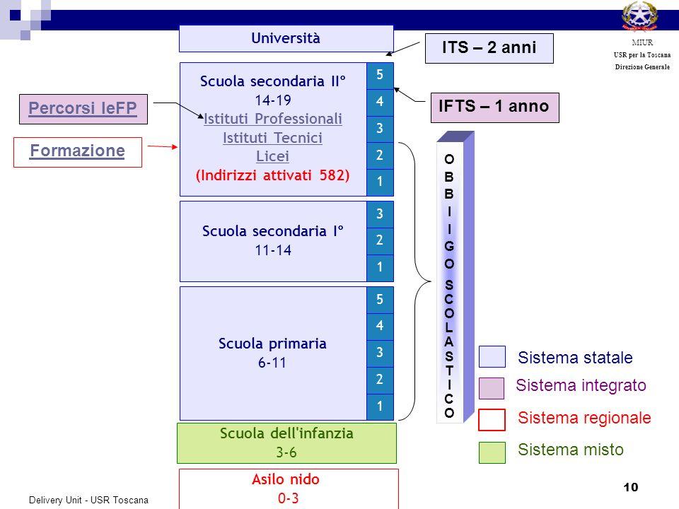 10 MIUR USR per la Toscana Direzione Generale Asilo nido 0-3 Scuola dell'infanzia 3-6 Scuola primaria 6-11 1 2 3 4 5 Scuola secondaria I° 11-14 1 2 3