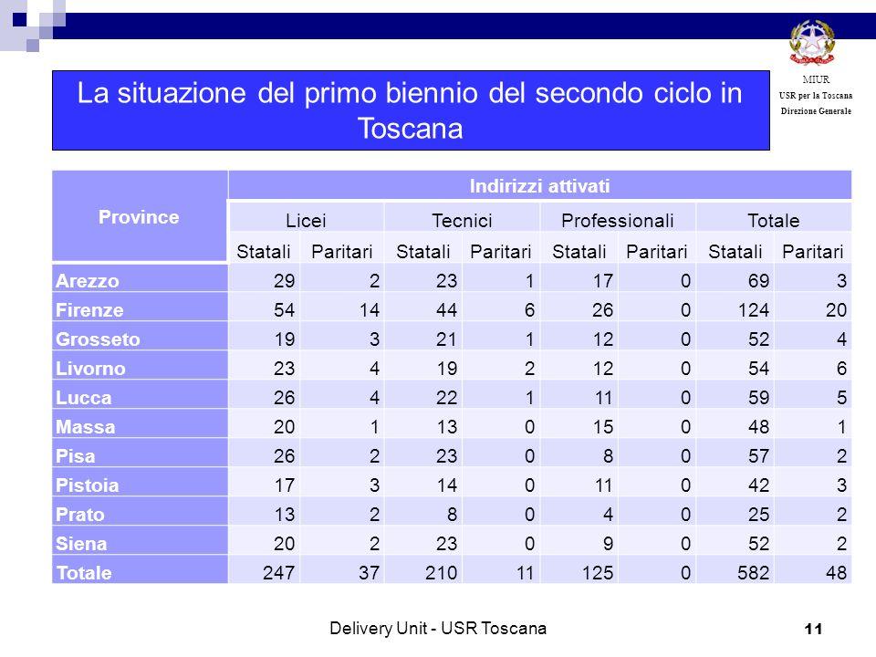 11 MIUR USR per la Toscana Direzione Generale Province Indirizzi attivati LiceiTecniciProfessionaliTotale StataliParitariStataliParitariStataliParitar