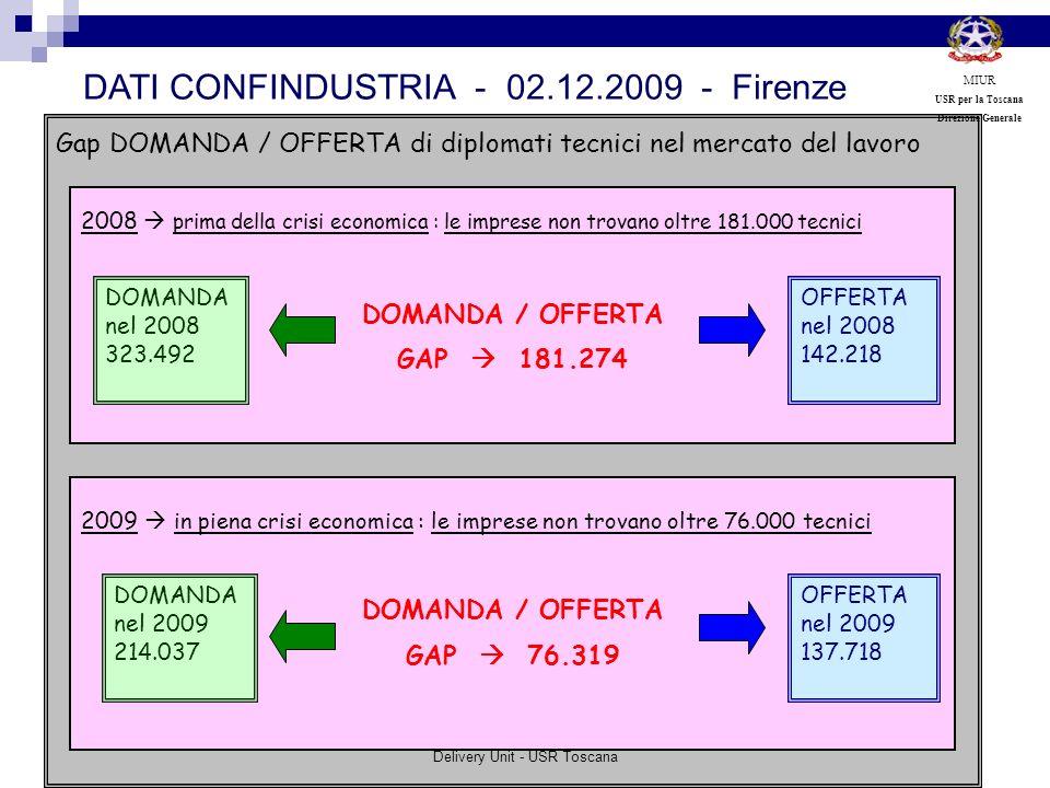 Gap DOMANDA / OFFERTA di diplomati tecnici nel mercato del lavoro 2008 prima della crisi economica : le imprese non trovano oltre 181.000 tecnici DOMA
