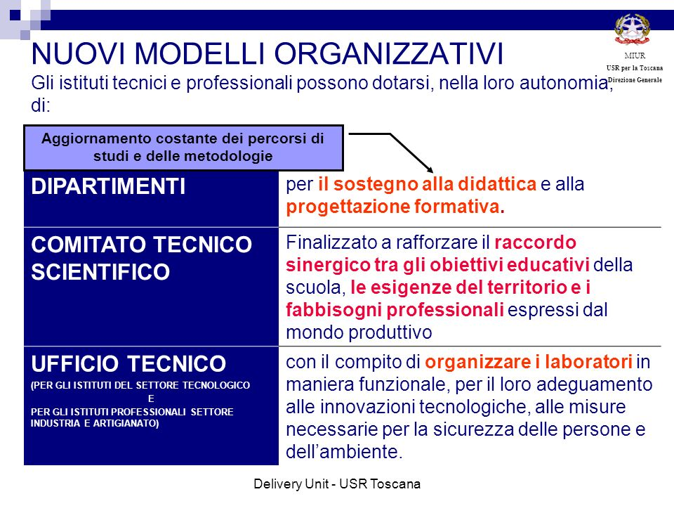 NUOVI MODELLI ORGANIZZATIVI Gli istituti tecnici e professionali possono dotarsi, nella loro autonomia, di: DIPARTIMENTI per il sostegno alla didattic