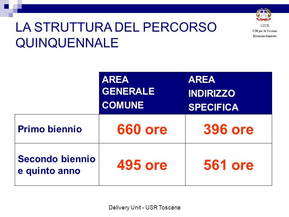 AREA GENERALE COMUNE AREA INDIRIZZO SPECIFICA Primo biennio 660 ore396 ore Secondo biennio e quinto anno 495 ore561 ore LA STRUTTURA DEL PERCORSO QUIN
