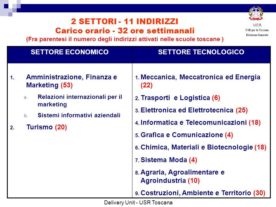 SETTORE ECONOMICOSETTORE TECNOLOGICO 1. Amministrazione, Finanza e Marketing (53) a. Relazioni internazionali per il marketing b. Sistemi informativi