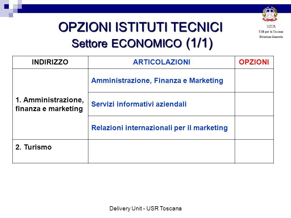 INDIRIZZOARTICOLAZIONIOPZIONI 1. Amministrazione, finanza e marketing Amministrazione, Finanza e Marketing Servizi informativi aziendali Relazioni int