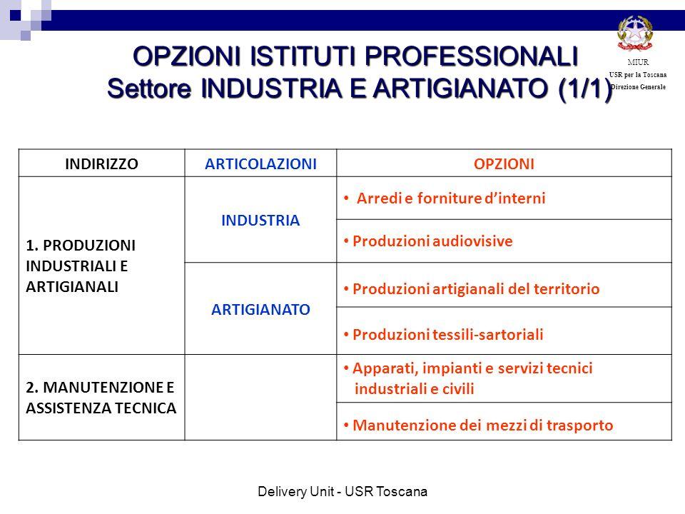INDIRIZZOARTICOLAZIONIOPZIONI 1. PRODUZIONI INDUSTRIALI E ARTIGIANALI INDUSTRIA Arredi e forniture dinterni Produzioni audiovisive ARTIGIANATO Produzi